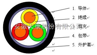 IMKGGP-3*2.5进口绝缘护套屏蔽硅橡胶电缆