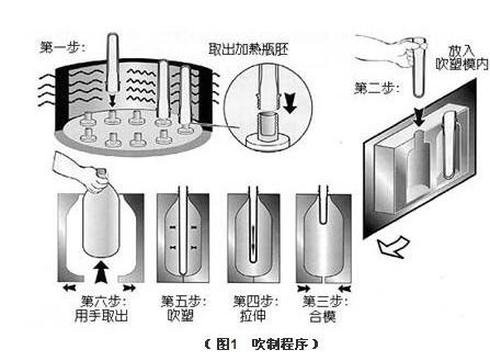 2)使用锁模气缸将模具琐紧;3)再用高压或机械结构等