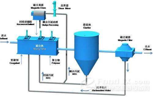 磁分离技术在水处理设备中的应用展望